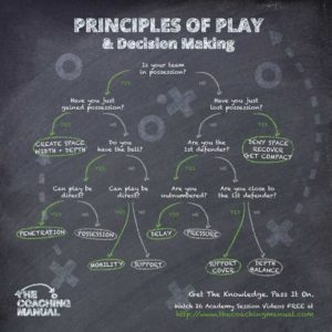 Soccer Secrets to Better Decision Making